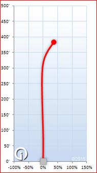 In Bounds Left Handed Sampo flight chart
