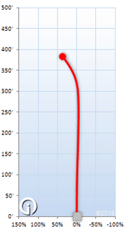 Inbounds Flight Chart for the Westside Discs Sampo